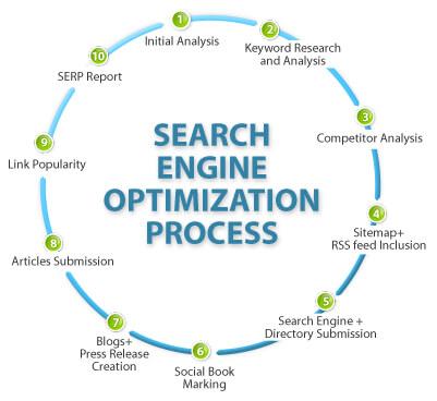Best Search Engine Optimization Company